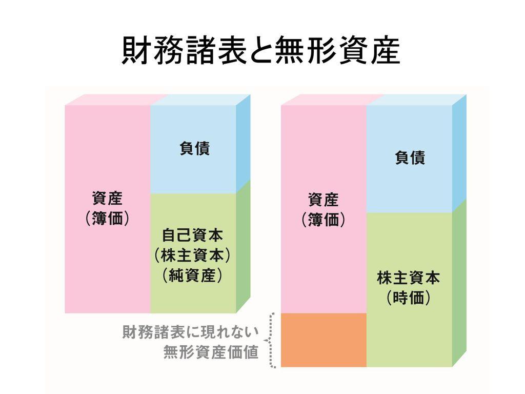財務諸表と無形資産