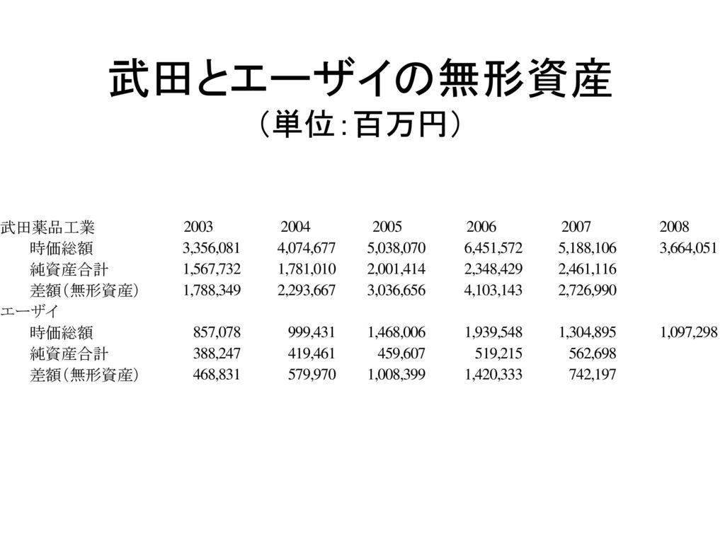 武田とエーザイの無形資産 (単位:百万円)