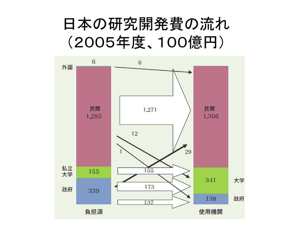 日本の研究開発費の流れ (2005年度、100億円)