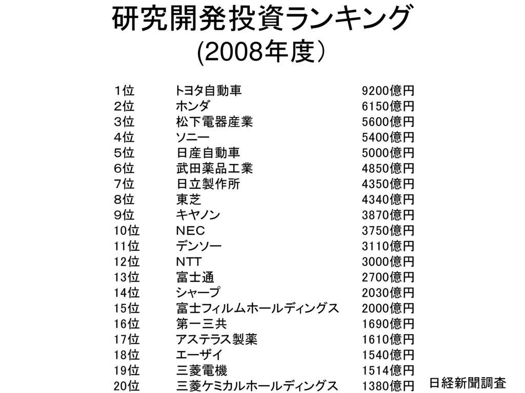 研究開発投資ランキング (2008年度) 日経新聞調査
