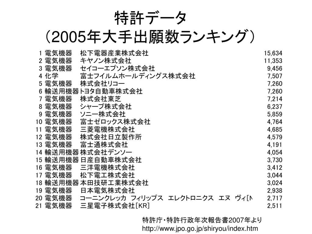 特許データ (2005年大手出願数ランキング) 特許庁・特許行政年次報告書2007年より