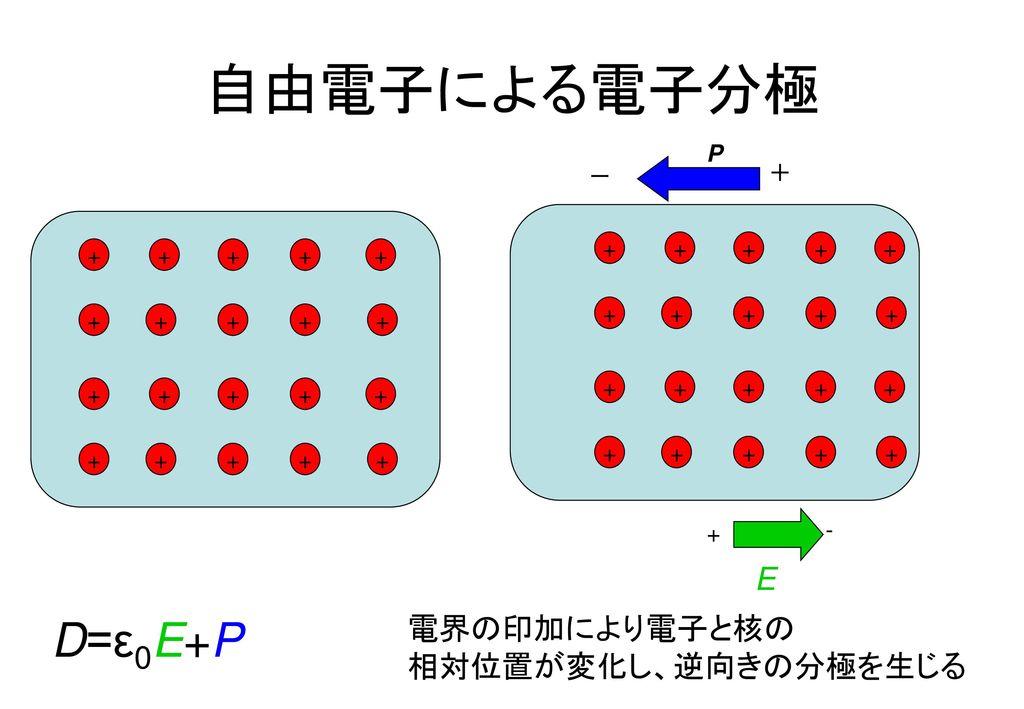 物理システム工学科3年次 「物性工学概論」 第3回 金はなぜ金ぴかか? ー金属の光学的性質ー - ppt download