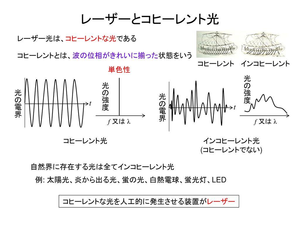 コヒーレントな光を人工的に発生させる装置がレーザー
