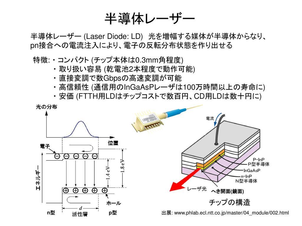 出展: www.phlab.ecl.ntt.co.jp/master/04_module/002.html