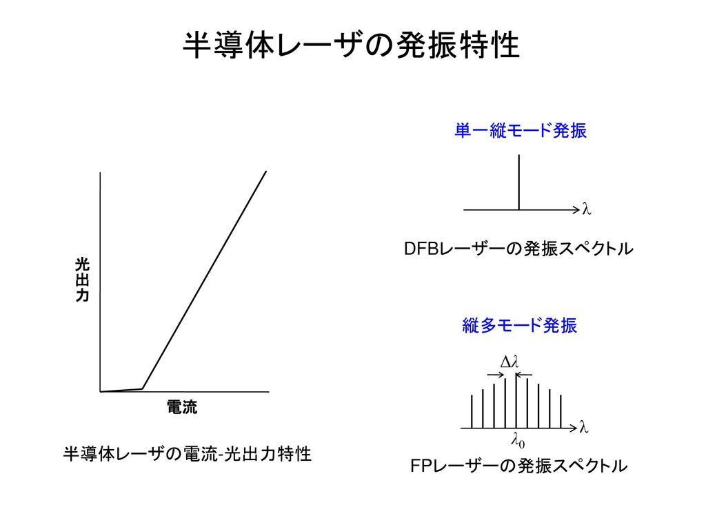 半導体レーザの発振特性 単一縦モード発振 l DFBレーザーの発振スペクトル 縦多モード発振 Δλ l λ0 半導体レーザの電流-光出力特性