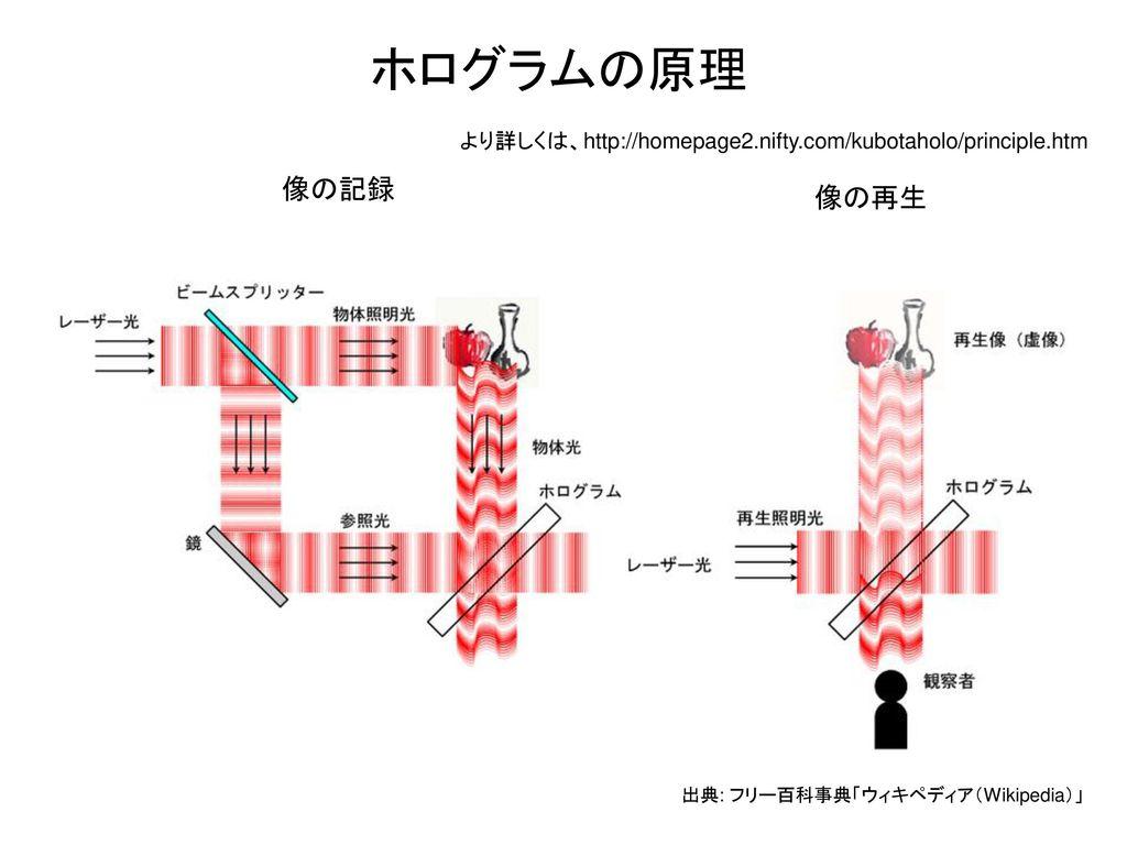 ホログラムの原理 より詳しくは、http://homepage2.nifty.com/kubotaholo/principle.htm.