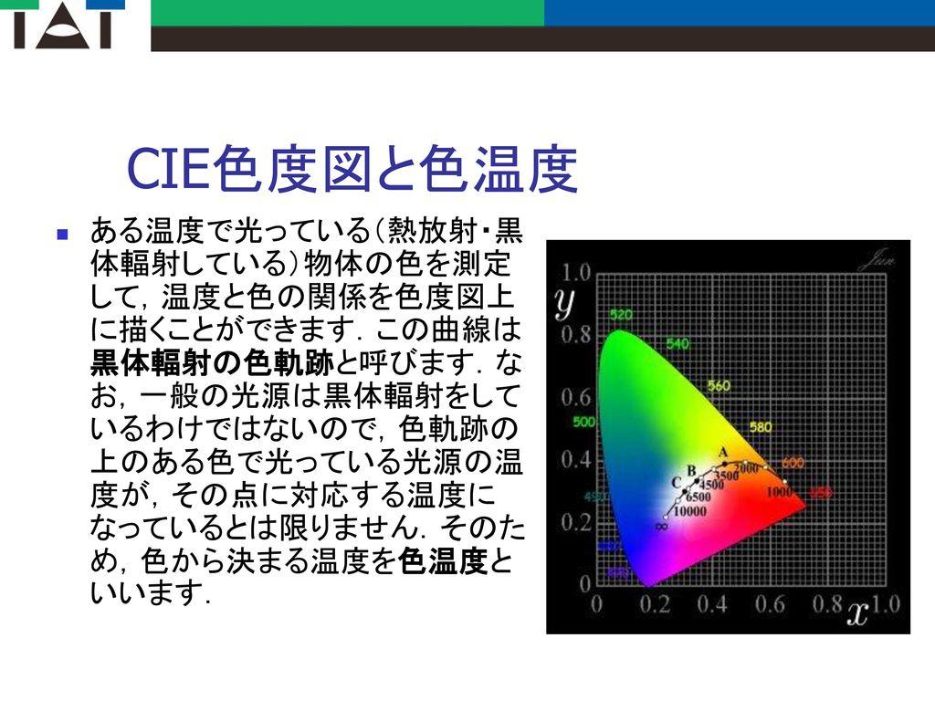 CIE色度図と色温度