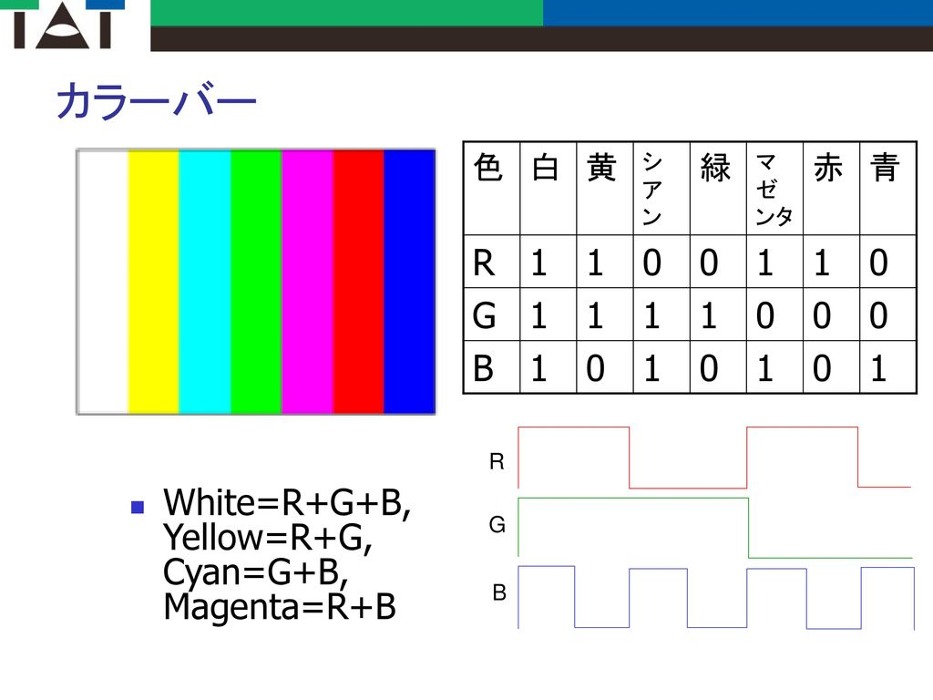 カラーバー R 1 G B White=R+G+B, Yellow=R+G, Cyan=G+B, Magenta=R+B 色 白 黄 緑 赤