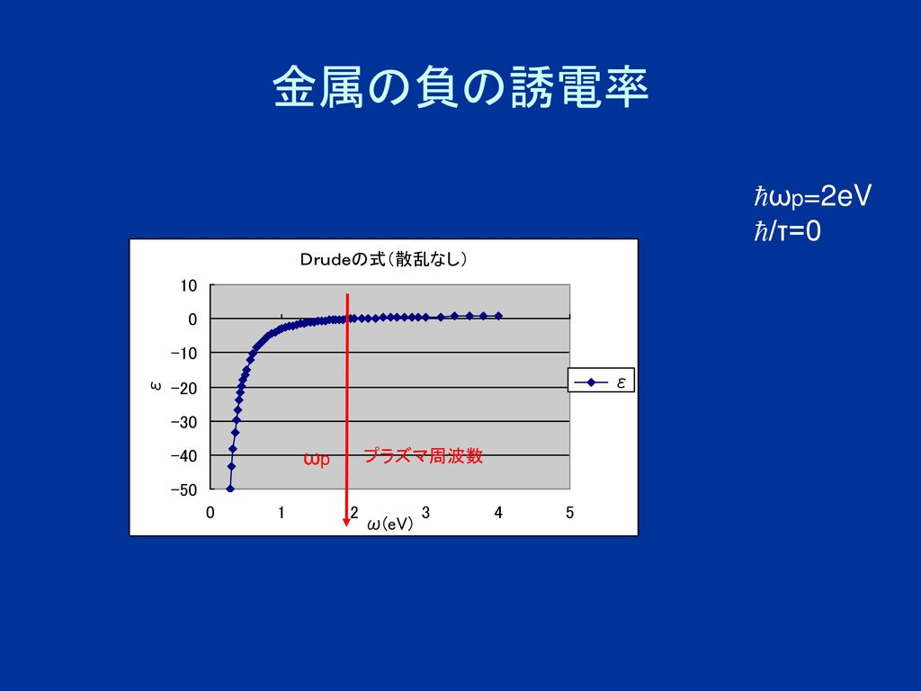 金属の負の誘電率 ωp=2eV /τ=0 ωp プラズマ周波数