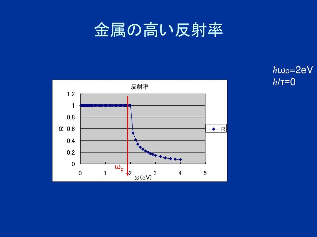 金属の高い反射率 ωp=2eV /τ=0 ωp