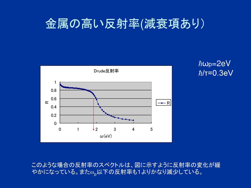 金属の高い反射率(減衰項あり) ωp=2eV /τ=0.3eV