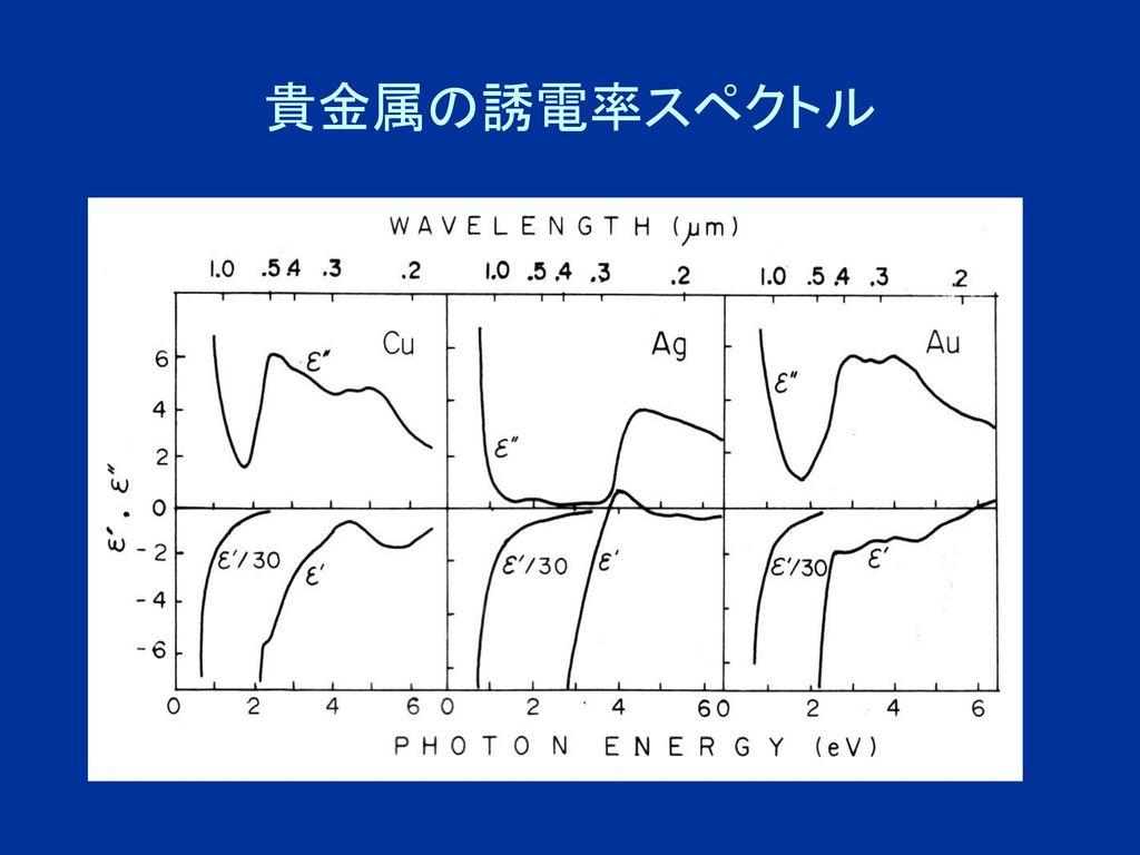 貴金属の誘電率スペクトル
