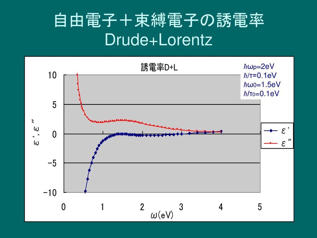 自由電子+束縛電子の誘電率 Drude+Lorentz