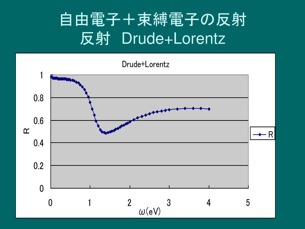 自由電子+束縛電子の反射 反射 Drude+Lorentz