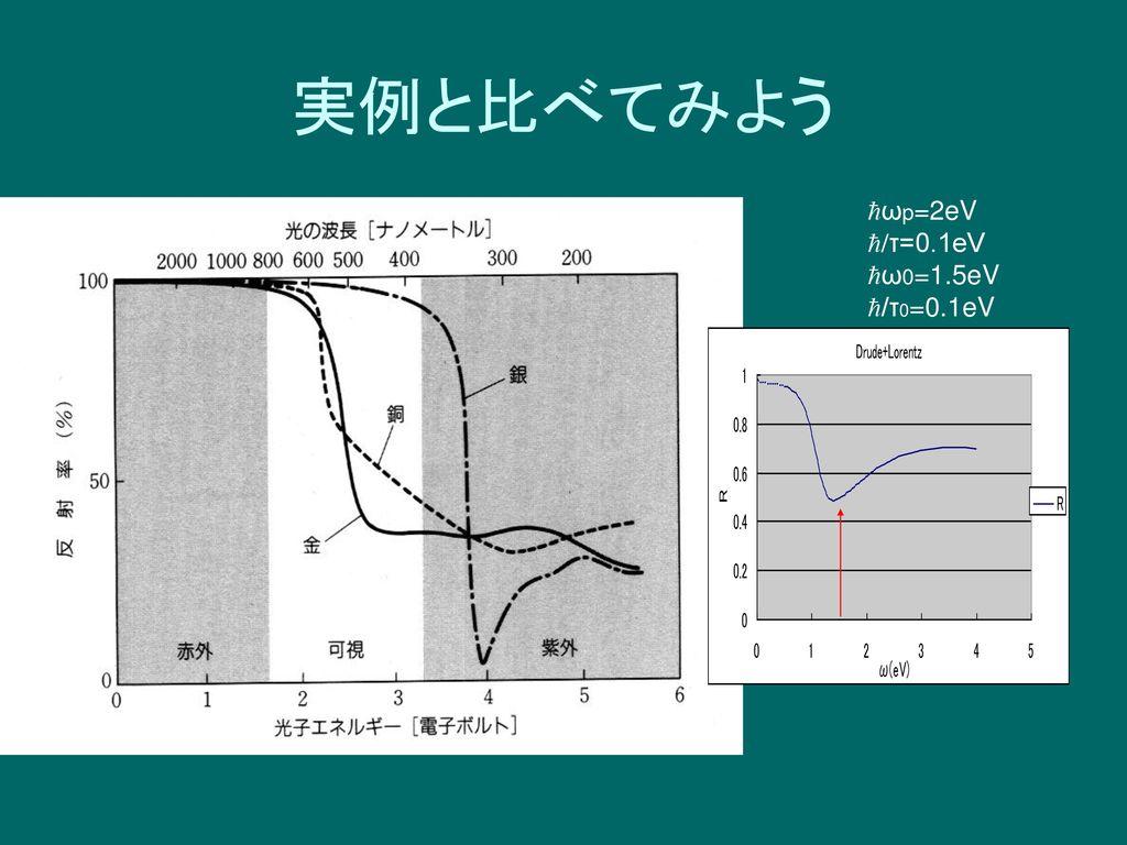 実例と比べてみよう hωp=2eV h/τ=0.1eV hω0=1.5eV h/τ0=0.1eV