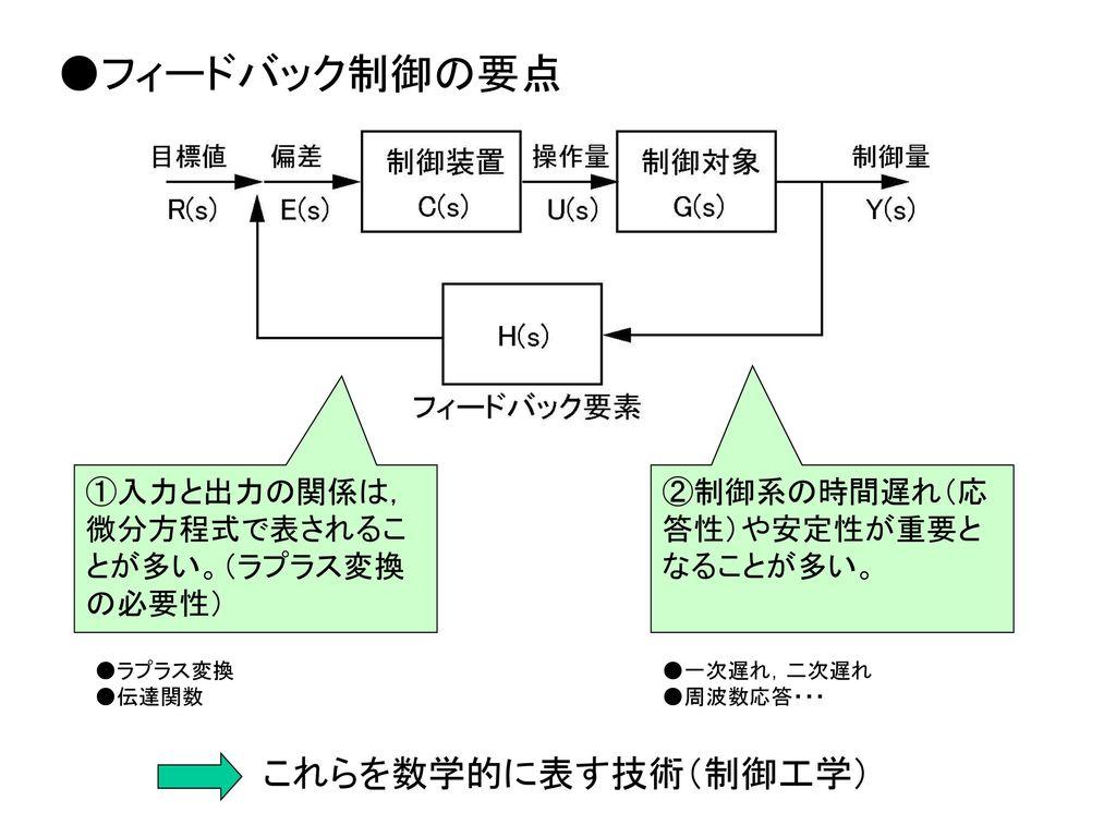 ●フィードバック制御の要点 これらを数学的に表す技術(制御工学)