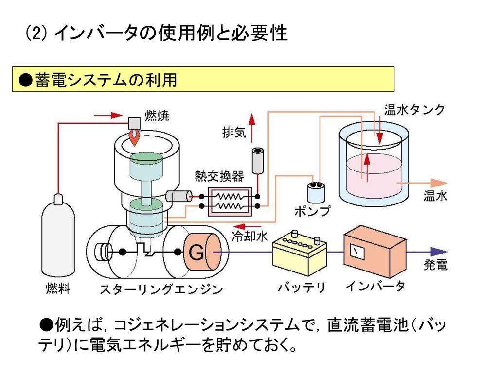 (2) インバータの使用例と必要性 ●蓄電システムの利用