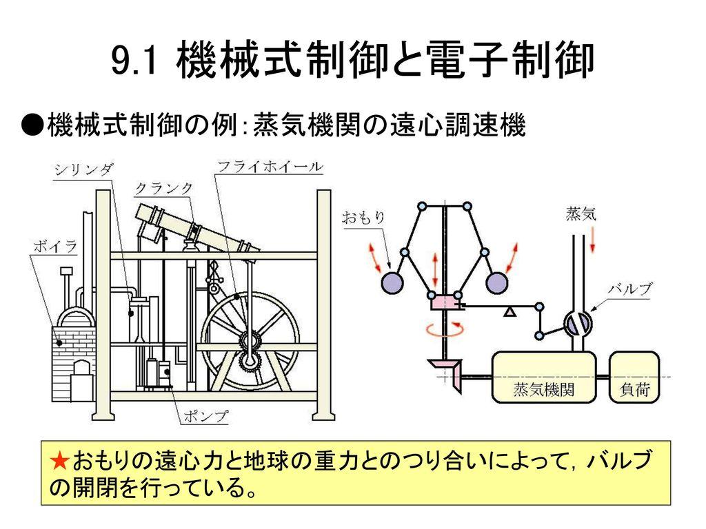 9.1 機械式制御と電子制御 ●機械式制御の例:蒸気機関の遠心調速機