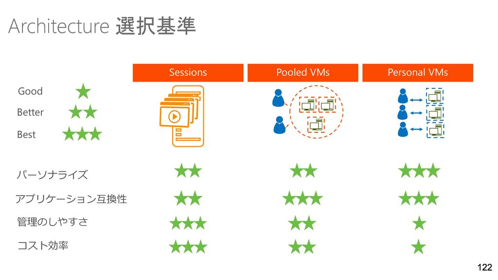 Architecture 選択基準 Sessions Pooled VMs Personal VMs Good Better Best