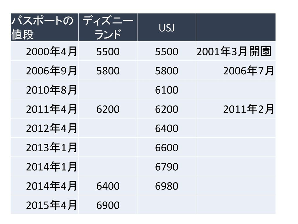 ディズニーランドのマネジメント 価格戦略 山澤成康. - ppt download