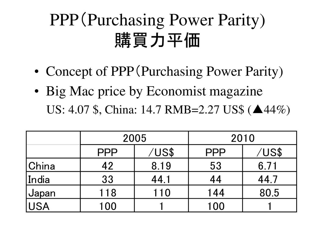 PPP(Purchasing Power Parity) 購買力平価