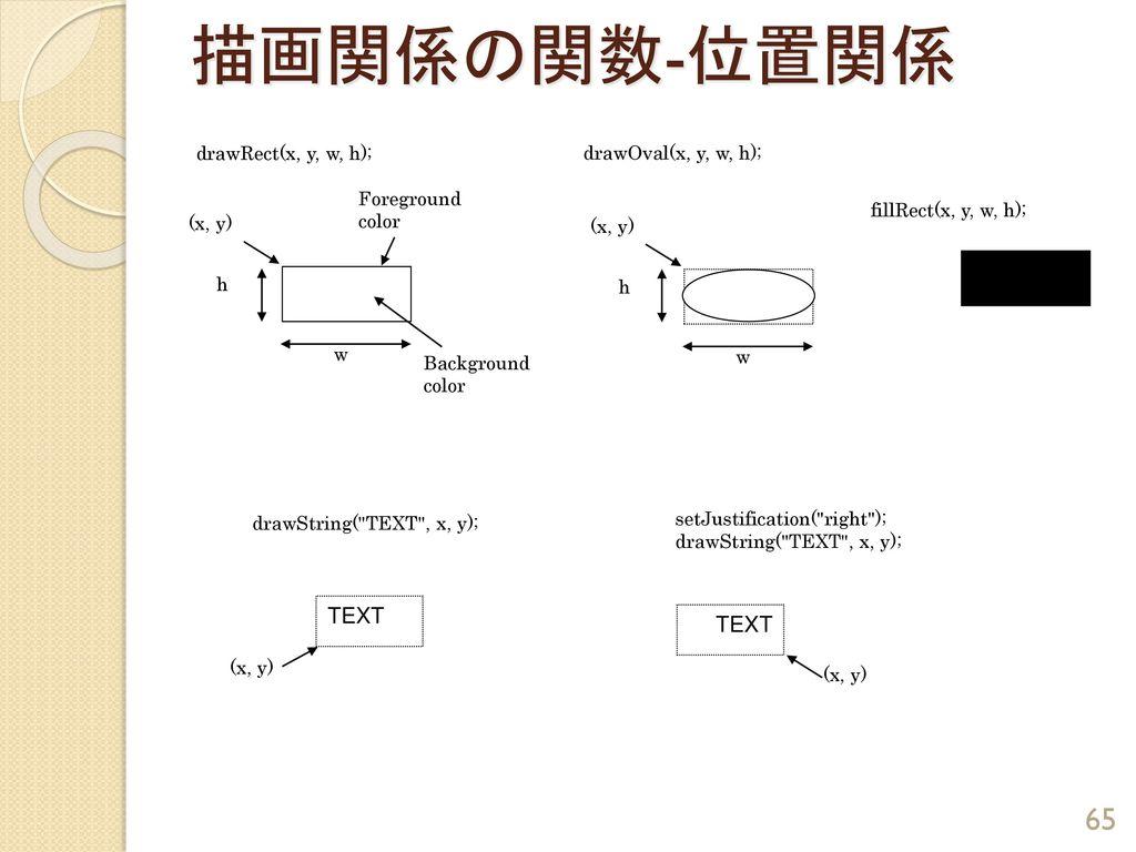 描画関係の関数-位置関係 TEXT TEXT drawRect(x, y, w, h); drawOval(x, y, w, h);