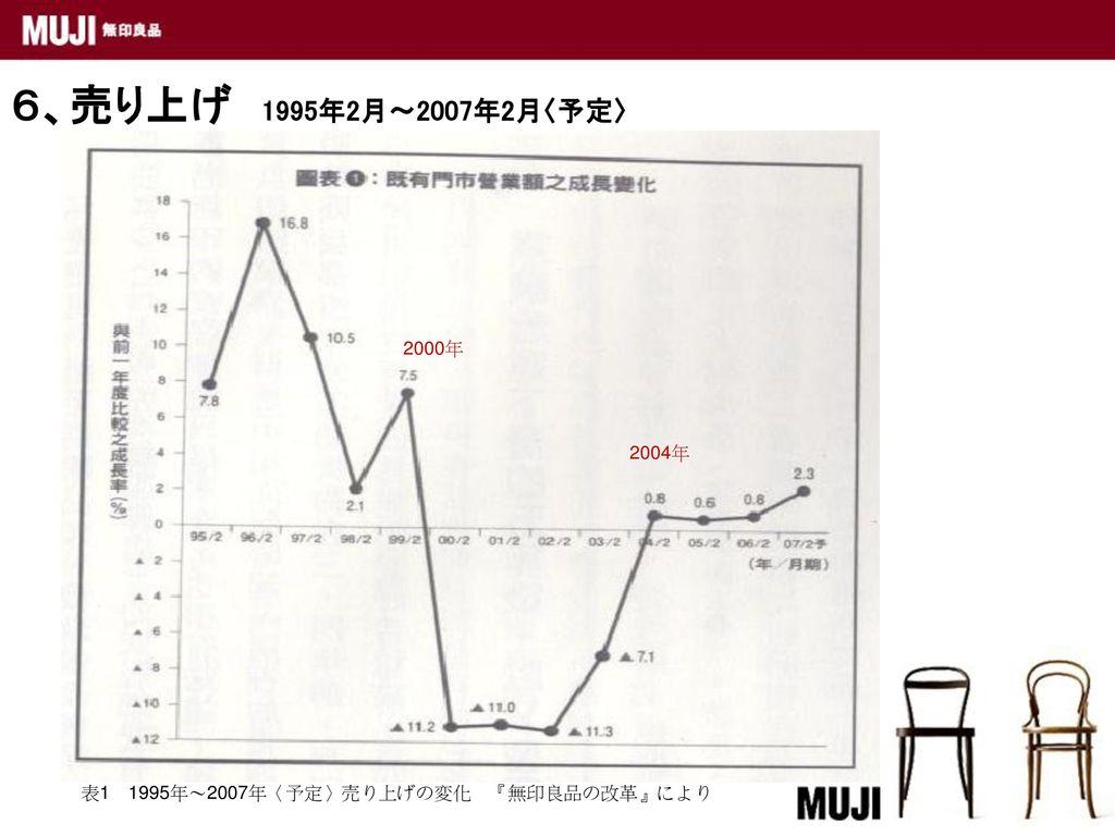 6、売り上げ 1995年2月~2007年2月〈予定〉 2000年 2004年 表1 1995年~2007年〈予定〉売り上げの変化 『無印良品の改革』により