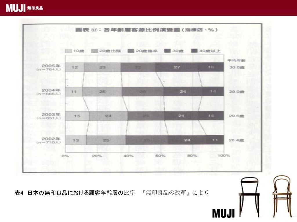 表4 日本の無印良品における顧客年齢層の比率