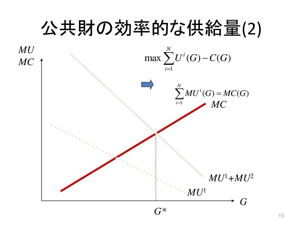 公共財の効率的な供給量(2) MU MC MC MU1+MU2 MU1 G G*