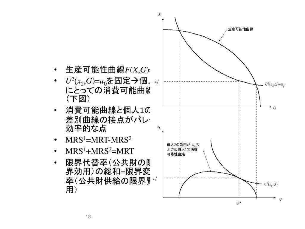 生産可能性曲線F(X,G)=0 U2(x2,G)=u0を固定個人1にとっての消費可能曲線(下図) 消費可能曲線と個人1の無差別曲線の接点がパレート効率的な点. MRS1=MRT-MRS2. MRS1+MRS2=MRT.