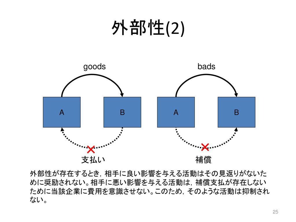外部性(2) goods bads 支払い 補償 A B A B