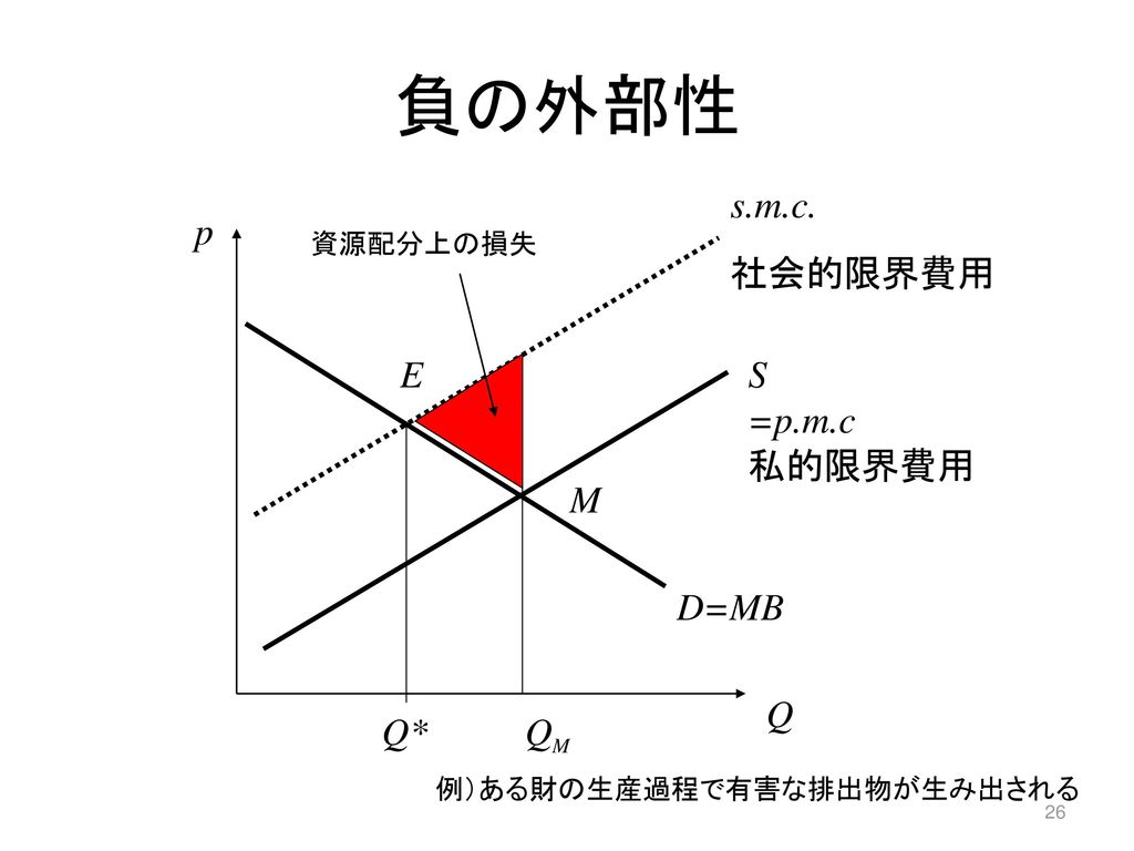 負の外部性 s.m.c. 社会的限界費用 p E S =p.m.c 私的限界費用 M D=MB Q Q* QM 資源配分上の損失