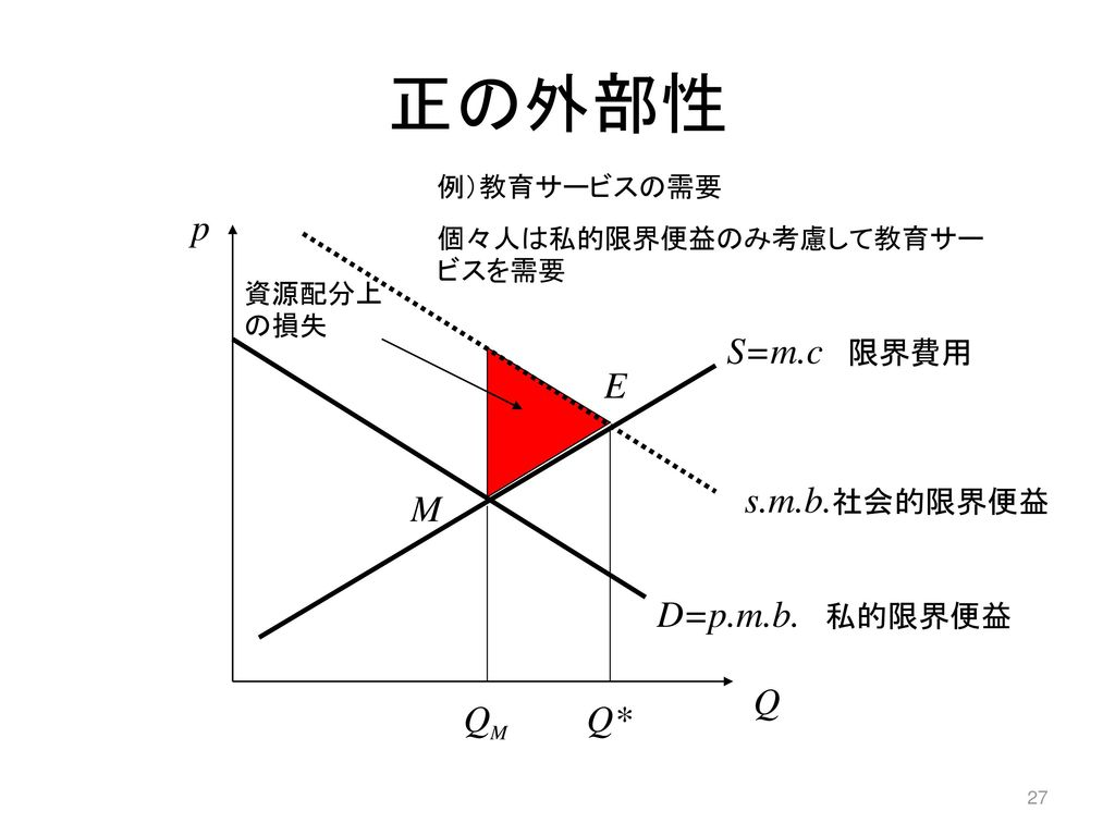正の外部性 p S=m.c 限界費用 E s.m.b.社会的限界便益 M D=p.m.b. 私的限界便益 Q QM Q*