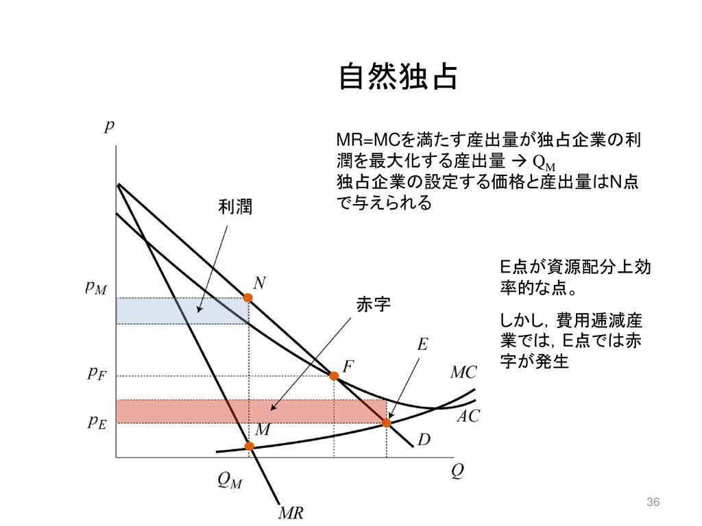自然独占 MR=MCを満たす産出量が独占企業の利潤を最大化する産出量  QM 独占企業の設定する価格と産出量はN点で与えられる
