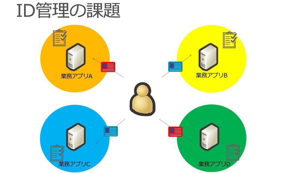 Active Directory って? Windows Server で標準提供されるディレクトリ サービス ・グローバルなデータ ストア