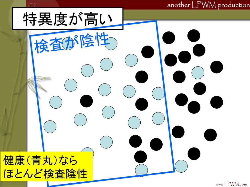 特異度が高い 検査が陰性 健康(青丸)なら ほとんど検査陰性 www.LPWM.com