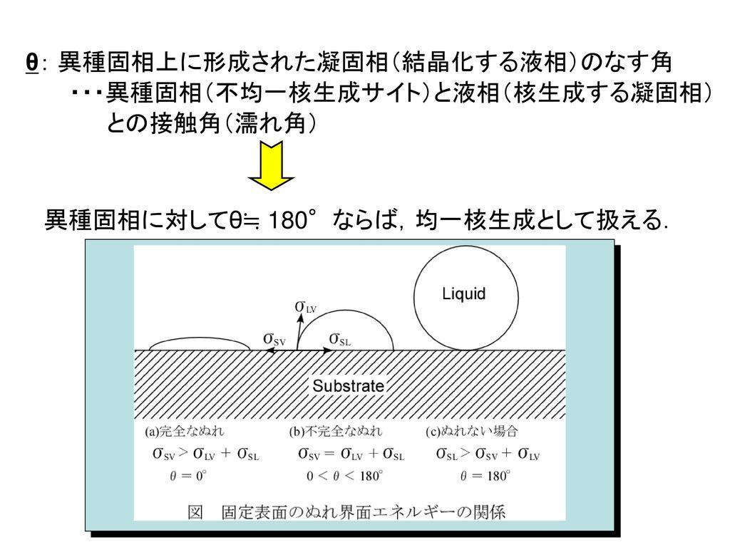 θ: 異種固相上に形成された凝固相(結晶化する液相)のなす角
