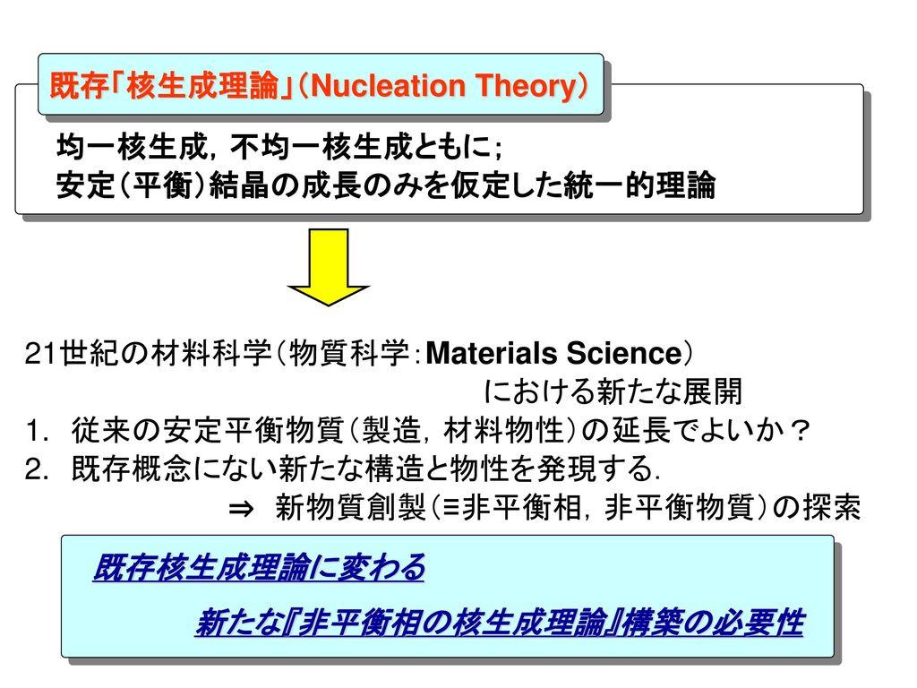 既存「核生成理論」(Nucleation Theory)