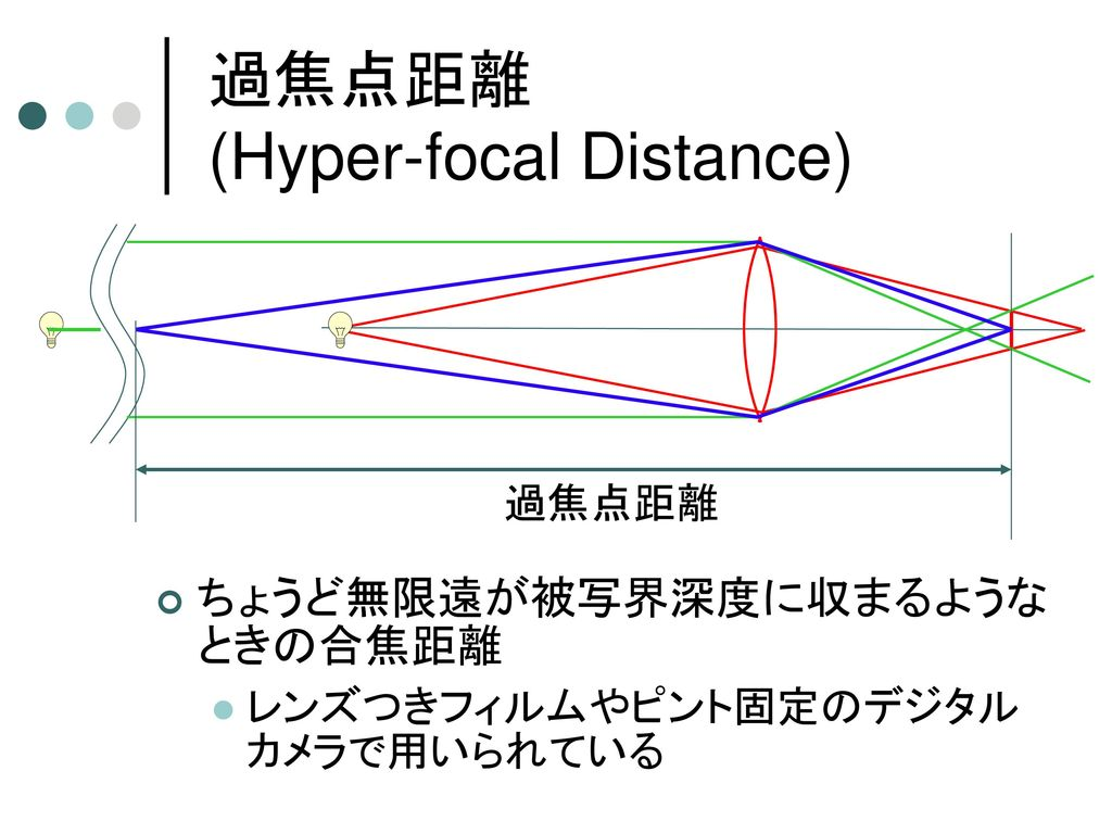 過焦点距離 (Hyper-focal Distance)