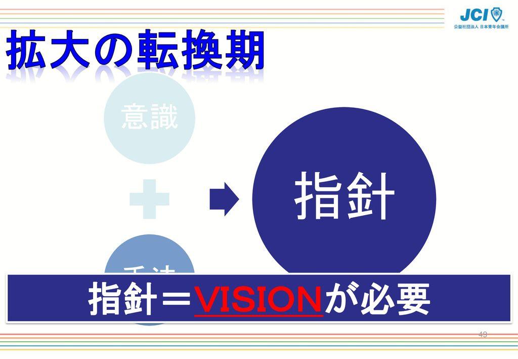 拡大の転換期 意識 手法 指針 指針=VISIONが必要