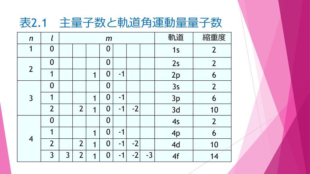 表2.1 主量子数と軌道角運動量量子数 n l m 軌道 縮重度 1 1s 2 2s -1 2p 6 3 3s 3p -2 3d 10 4