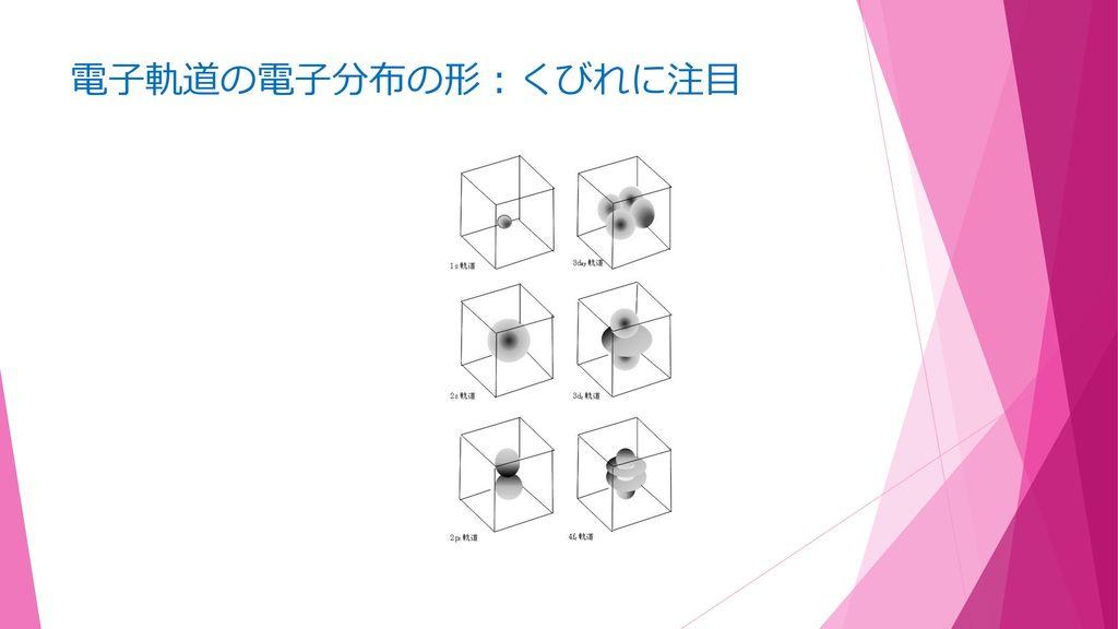 電子軌道の電子分布の形:くびれに注目