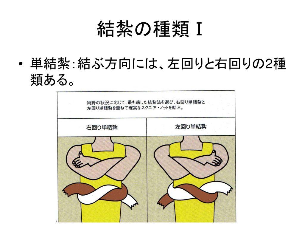結紮の種類Ⅰ 単結紮:結ぶ方向には、左回りと右回りの2種類ある。