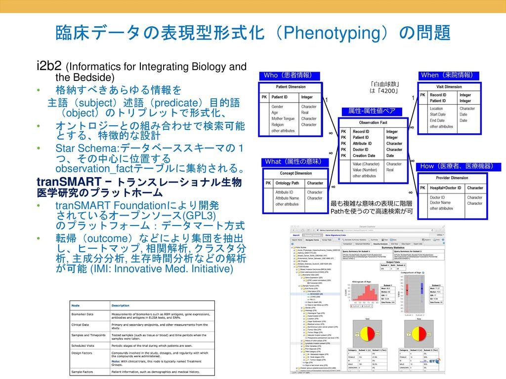 臨床データの表現型形式化(Phenotyping)の問題