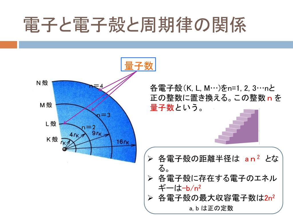 電子と電子殻と周期律の関係 量子数 各電子殻(K, L, M…)をn=1, 2, 3…nと正の整数に置き換える。この整数nを量子数という。