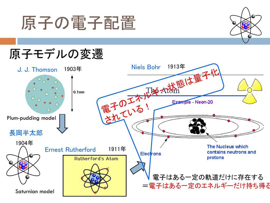 原子の電子配置 原子モデルの変遷 電子のエネルギー状態は量子化されている! Niels Bohr J. J. Thomson 長岡半太郎
