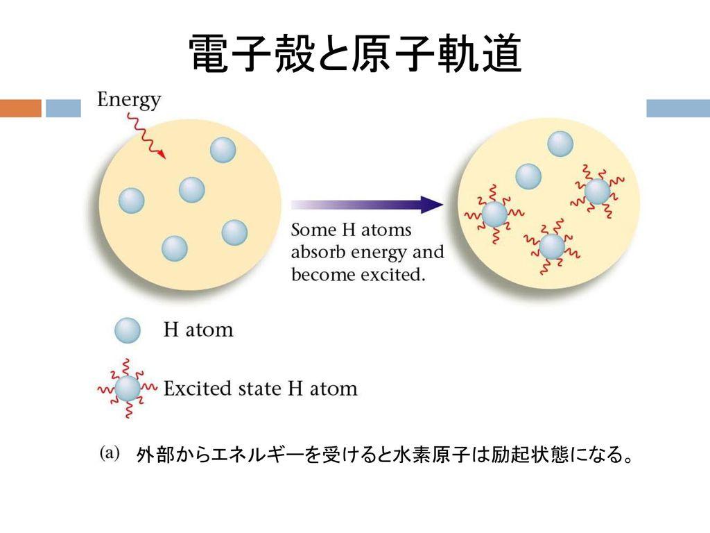 電子殻と原子軌道 外部からエネルギーを受けると水素原子は励起状態になる。