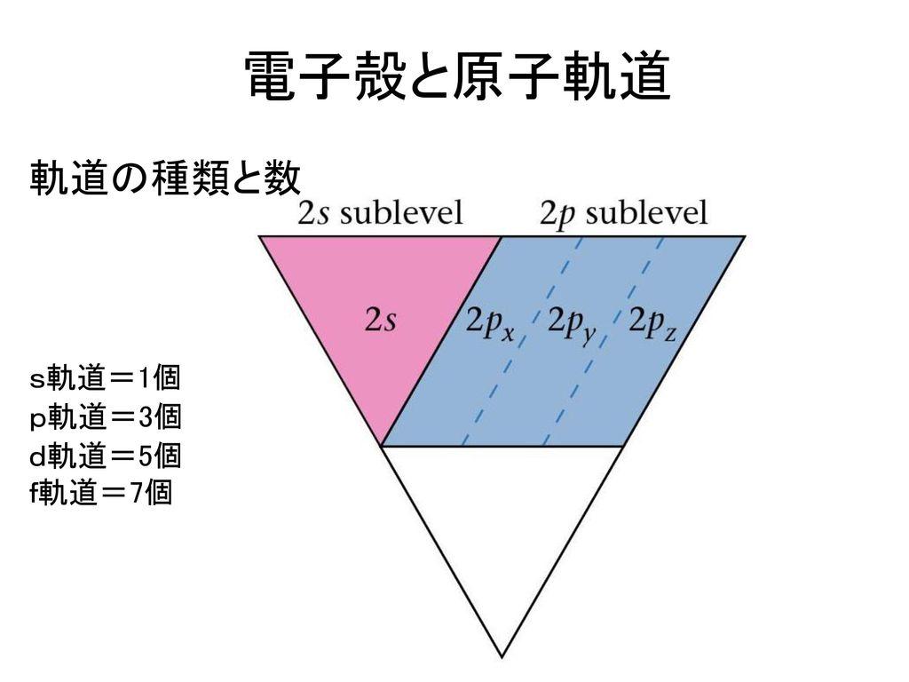 電子殻と原子軌道 軌道の種類と数 s軌道=1個 p軌道=3個 d軌道=5個 f軌道=7個