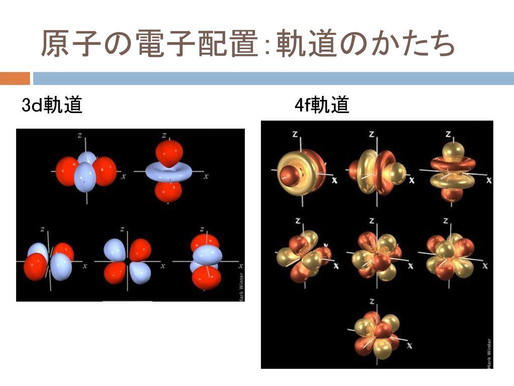 原子の電子配置:軌道のかたち 3d軌道 4f軌道
