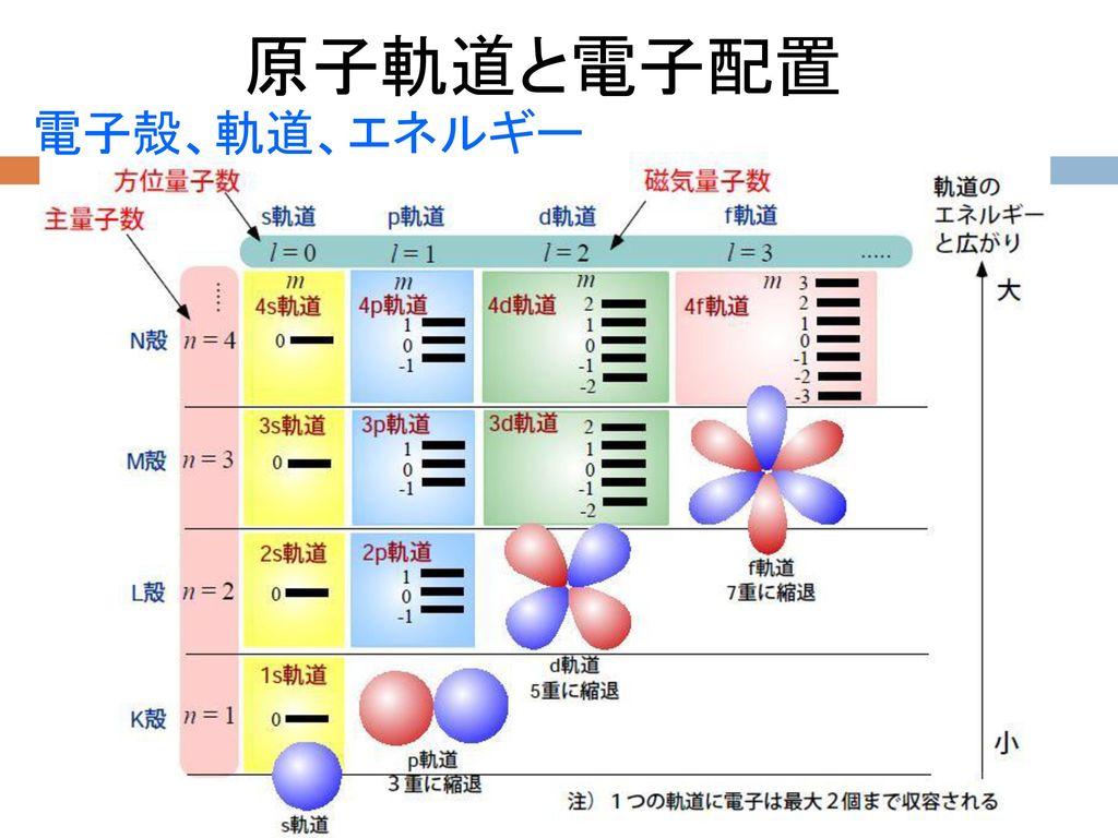 原子軌道と電子配置 電子殻、軌道、エネルギー
